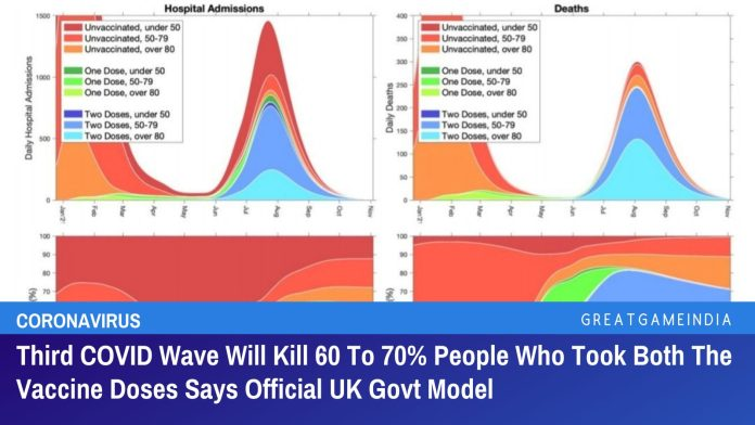 Third COVID Wave Will Kill 60 To 70% People Who Took Both The Vaccine Doses Says Official UK Govt Model