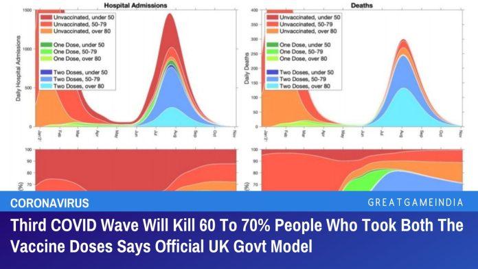 Die dritte COVID-Welle wird 60 bis 70% der Menschen, die beide Impfstoffdosen erhalten haben, töten oder ins Krankenhaus bringen, so das offizielle Modell der britischen Regierung