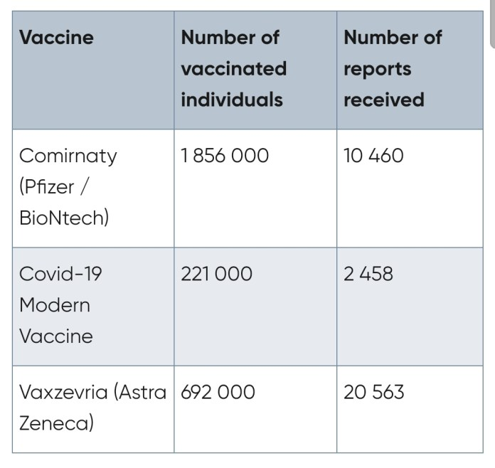 30,000 Cases Of Side Effects Reported From AstraZeneca CoviShield Vaccines