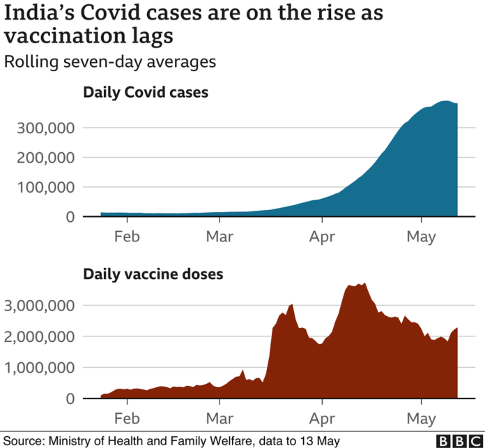 Did Mass Vaccination Cause Second Mutant COVID-19 Wave In India