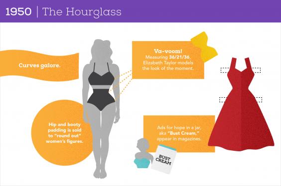100 Years of Women's Body Image: 1950 The Hourglass