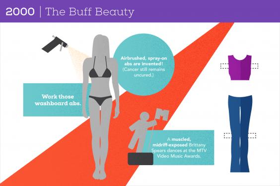 100 Years of Women's Body Image: 2000 The Buff Beauty