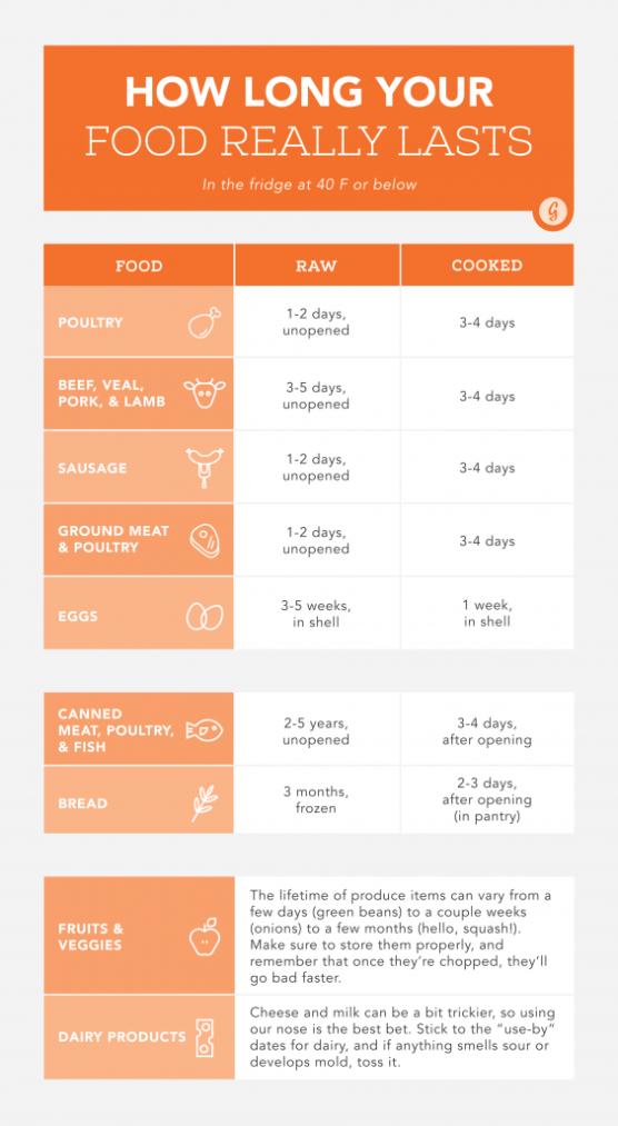 Expiration Dates, Explained