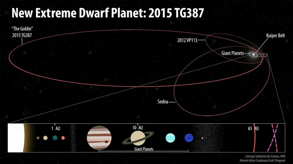 Hunt for Planet X reveals the Goblin, a faraway dwarf planet