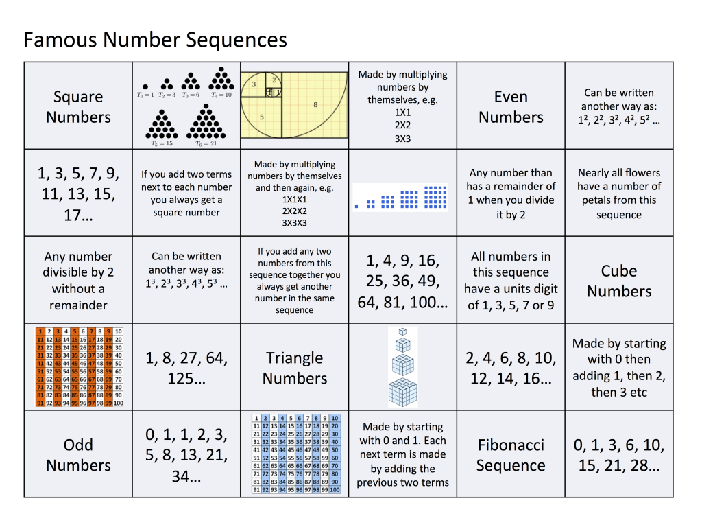 Famous Numbers Sequences Card Sort Great Maths Teaching