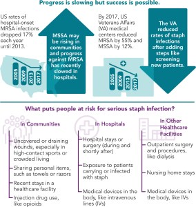 Staph Infection Infographic