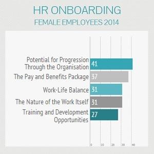 Female Employees