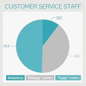 Customer Service Employees