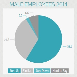 Male Employees