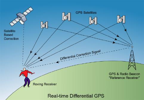 Come funziona un GPS