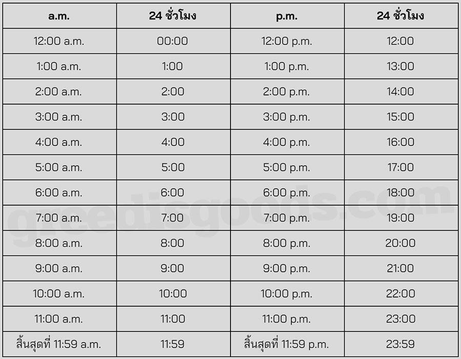 PM คือ เทียบเวลา AM PM คือ เวลา AM กับ PM ย่อมาจาก