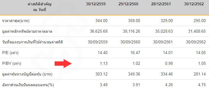 PBV คือ Price to Book Value คือ อัตราส่วน PBV Ratio คือ สูตร หุ้น ตัวอย่าง