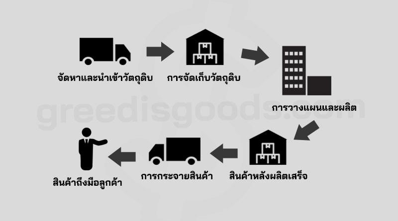 Supply Chain คือ ห่วงโซ่อุปทาน คือ แผนภาพ Supply Chain Management คือ