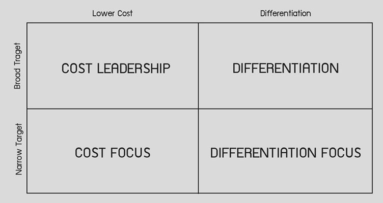 Porter Generic Strategies คือ กลยุทธ์ Cost Leadership