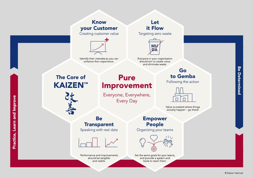 ไคเซ็น คือ หลัก Kaizen คือ ตัวอย่าง ไคเซน ง่ายๆ ทฤษฎี Kaizen