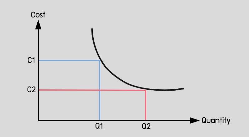 กราฟ Economies of Scale คือ EOC กราฟ