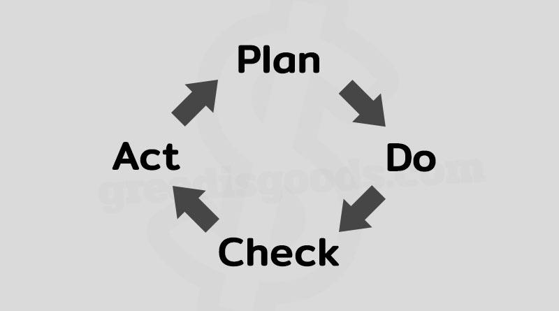 PDCA คือ วงจร PDCA ตัวอย่าง Deming Cycle คือ วงจร เดมมิ่ง PDCA