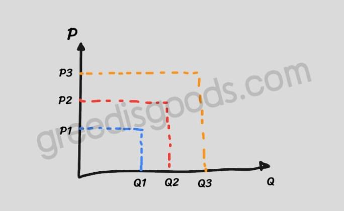 กฎของอุปทาน คือ กราฟ Law of Supply คือ อุปทาน กราฟ กฎของอุปทาน