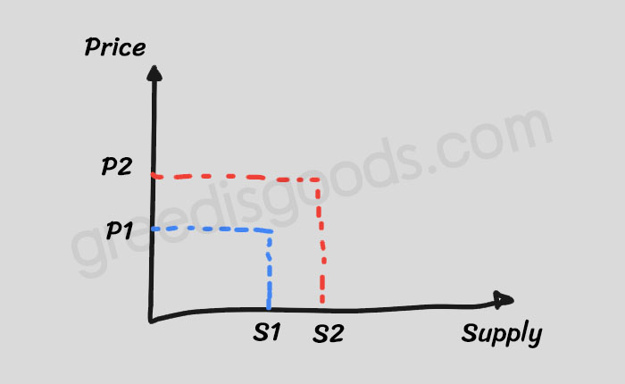 กราฟ ความยืดหยุ่นของอุปทาน คือ ความยืดหยุ่นของอุปทานต่อราคา คือ Price Elasticity of Supply