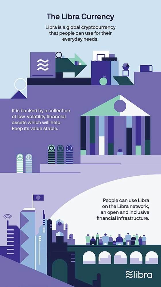 Libra คือ สกุลเงิน Facebook เงินดิจิทัล
