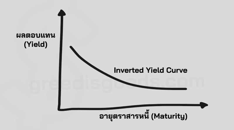Inverted Yield Curve คือ กราฟ พันธบัตร รัฐบาล เส้น Inverted Yield Curve