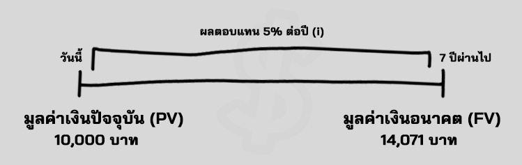 มูลค่าเงินตามเวลา คือ Time Value of Money สูตร ตัวอย่าง