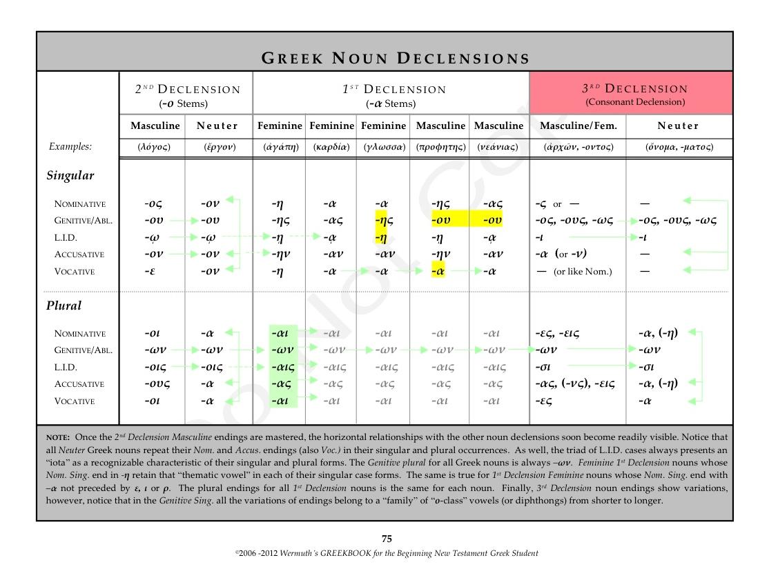 New Testament Greek Noun Declensions
