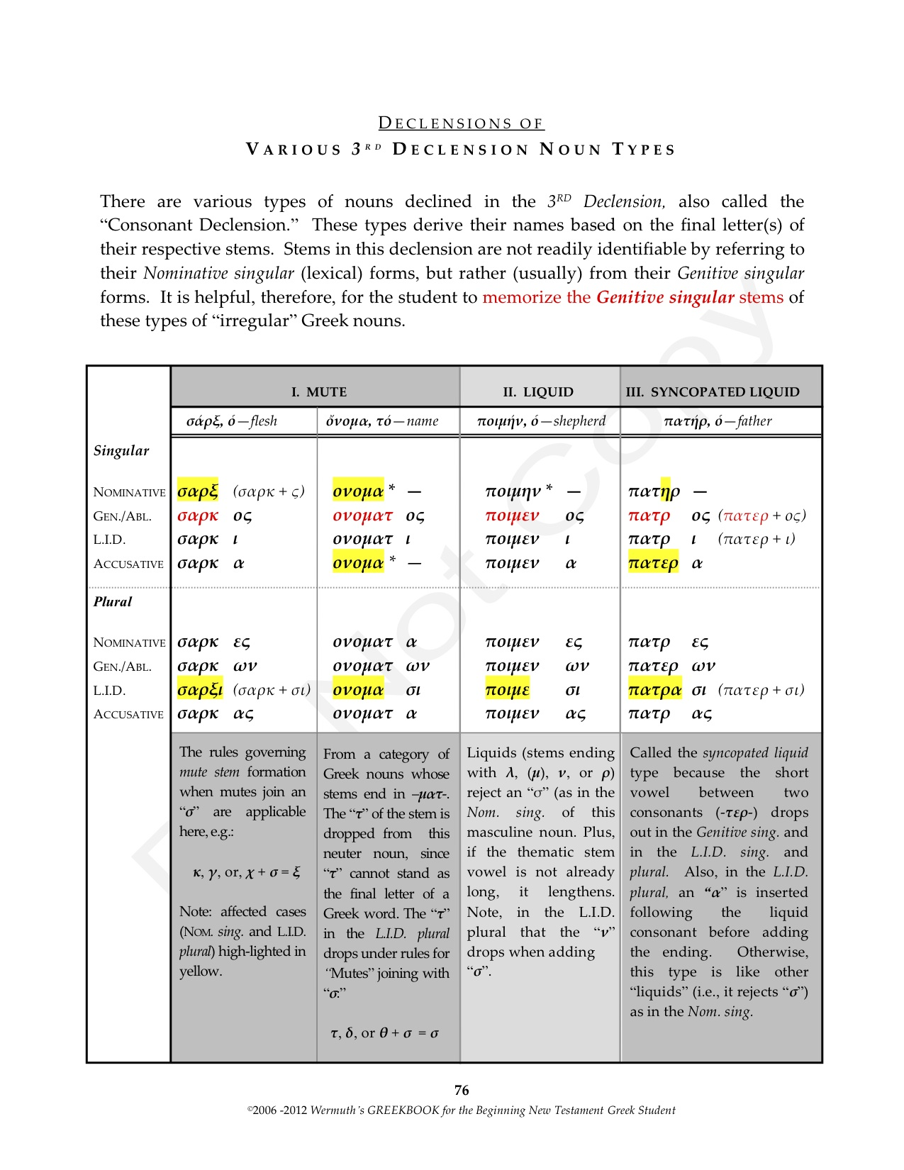 The Rhyme Amp Reason Of 3rd Declension Greek Noun