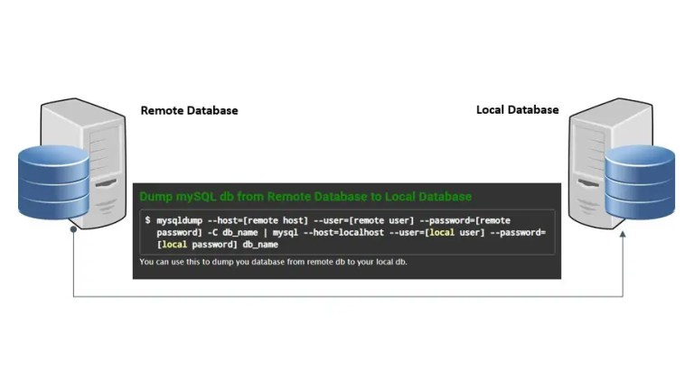Dump mySQL db from Remote Database to Local Database