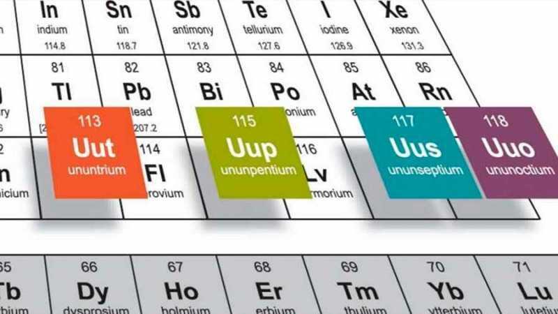 Se agregan nuevos elementos a la tabla peridica greenarea aadir su artculo se agregan nuevos elementos a la tabla peridica urtaz Gallery