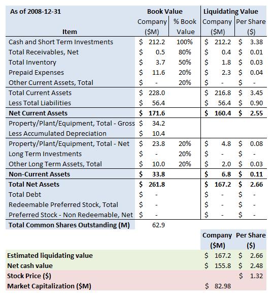 trid-summary-2009-12-31