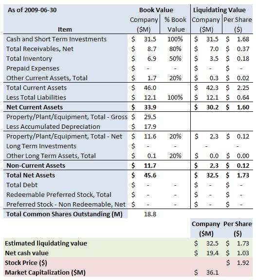 DRAD Summary 2009 6 30