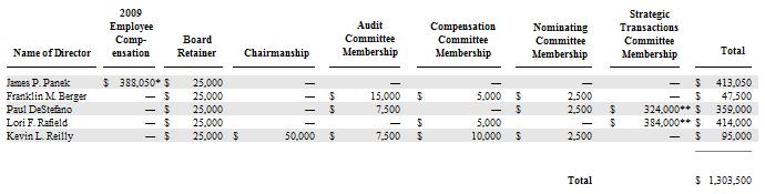 VXGN Board Compensation 1