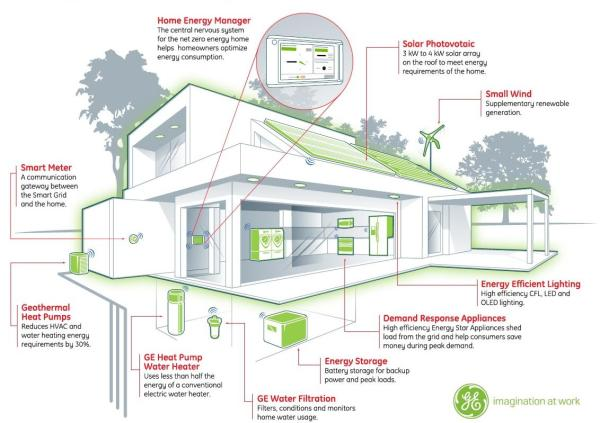 Building Energy Management Systems Save Energy & Money