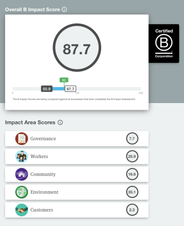 The B Corp Impact Score assesses five key areas of CSR performance