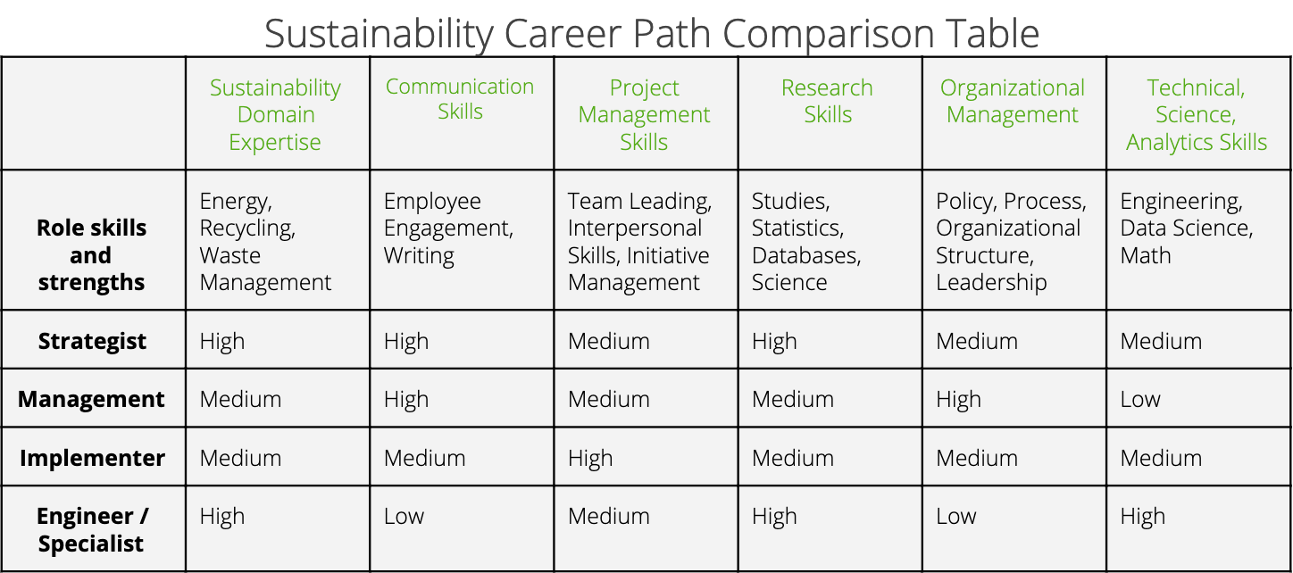 A table organizing the different sustainability careers and associated skills