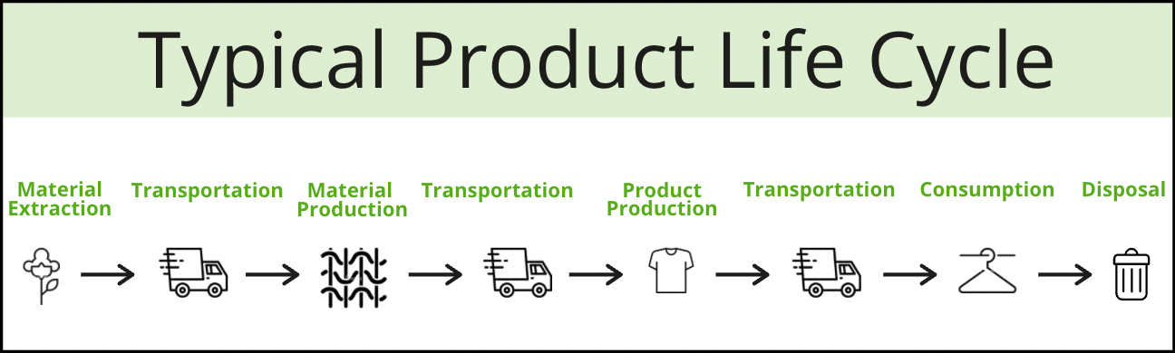 linear life cycle of a product
