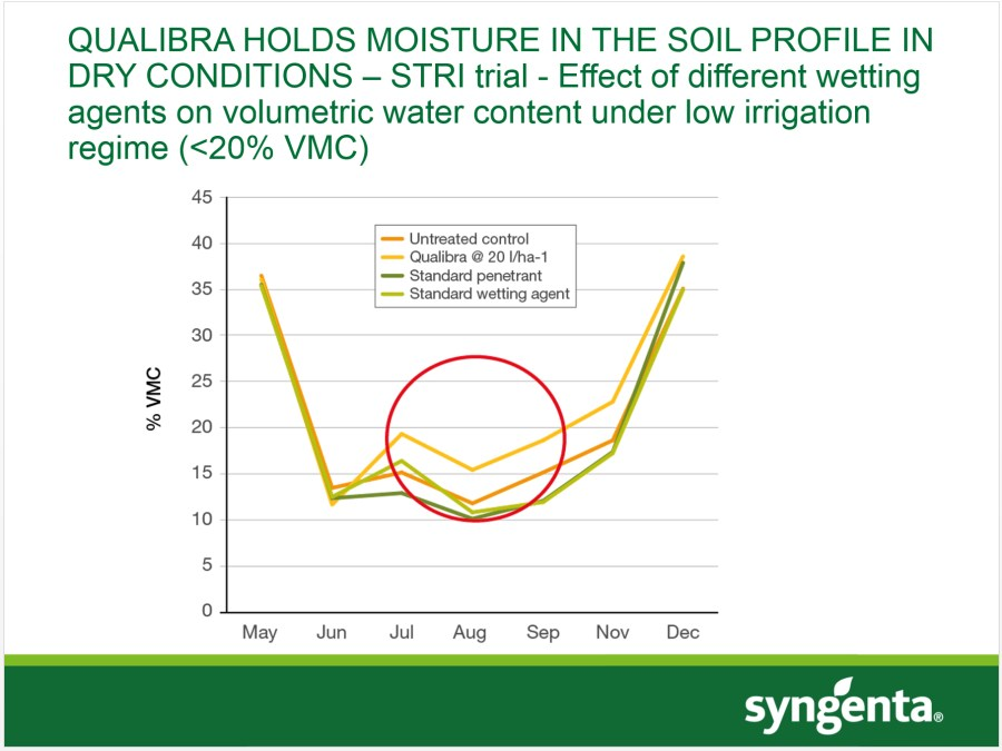 STRI trials result - positive retention of soil moisture in dry conditions