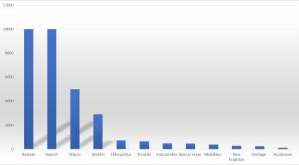 AI chart