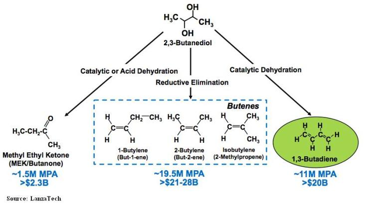 Two-step process to produce bio-butadiene