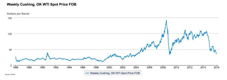 Historical WTI spot price