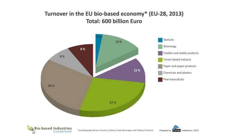 EU Biobased Industries 2013 Turnover