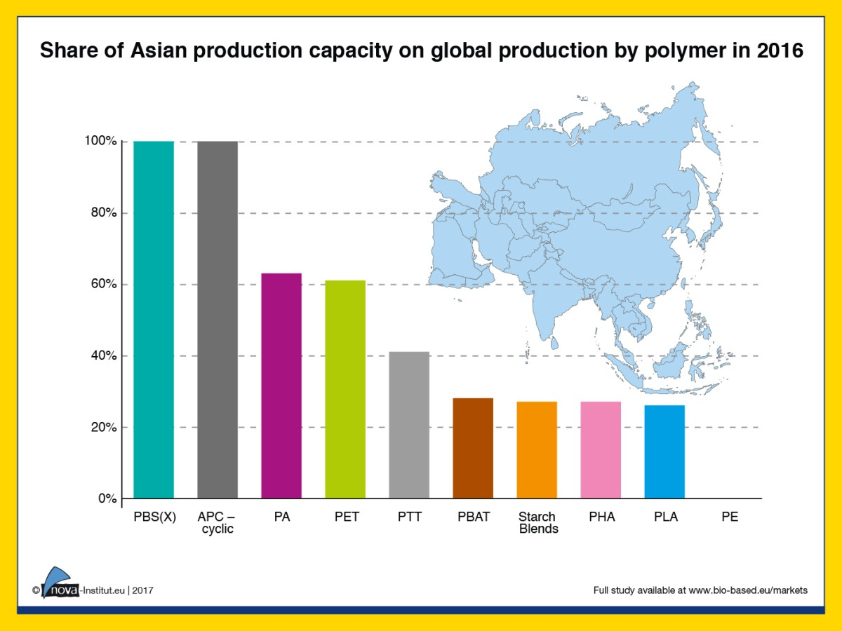 Increase on asian production capacities for bio based for Cost of building blocks in jamaica 2017