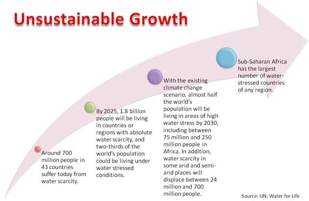 Water scarcity growth
