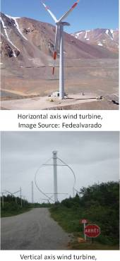 Available type of wind turbines
