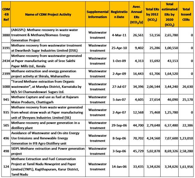 Indian registred CDM projects in water water treatment category_methane capture and utilization