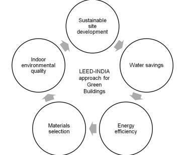 LEED-INDIA approach for Green Buildings