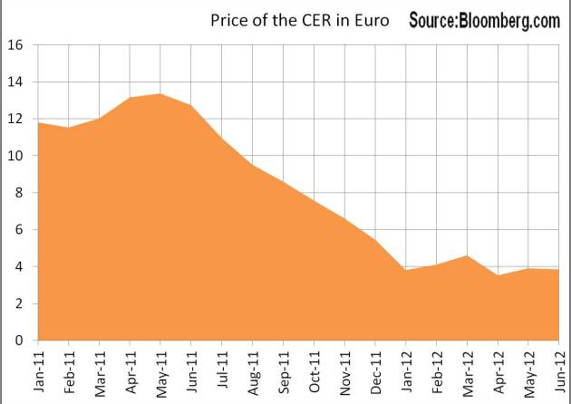Price of the CER in Euro