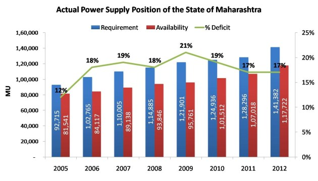Actual Power Supply Position of the State of Maharashtra