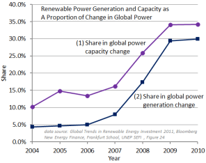 Renewable Power Generation and Capacity as a Proportion of Change in Global Power Supply